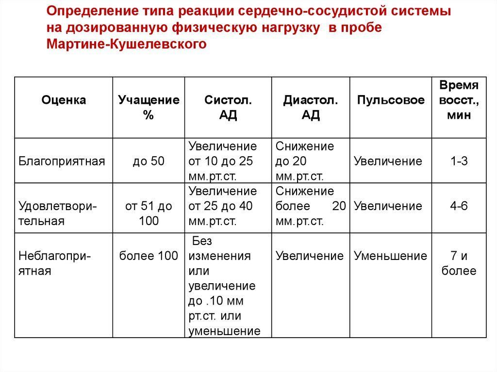 Результаты пробы Мартине-Кушелевского