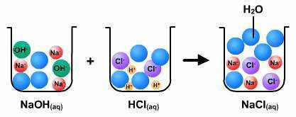 Растворы кислот нейтрализуют щелочи