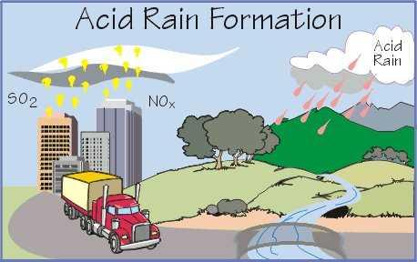Механизмы образования кислотных дождей и их воздействие на биосферу